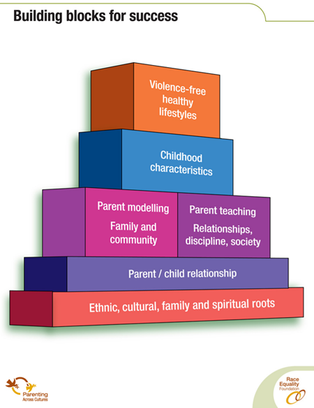 Strengthening Families Course